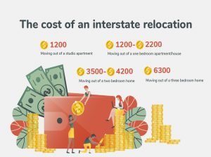 An overview of the cost of an interstate relocation.