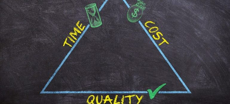 A time-cost-quality triangle.